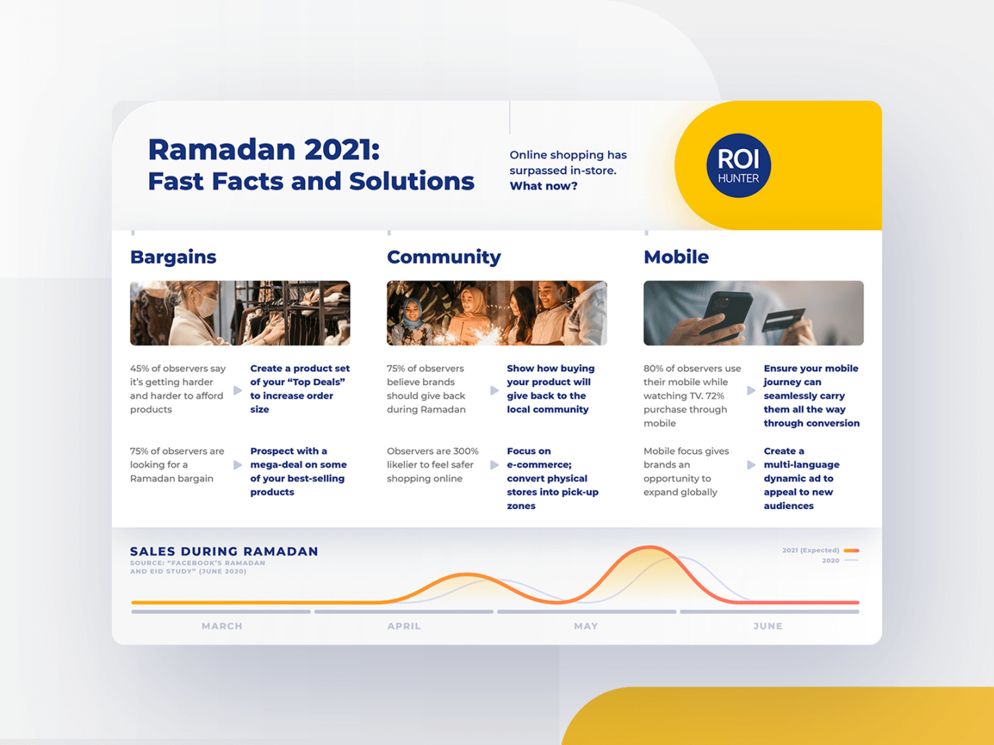 ramadan 2021: fast facts and solutions – infographic for ROI Hunter